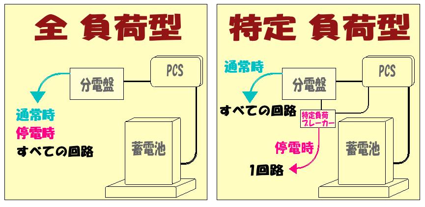 全負荷型と特定負荷型の図